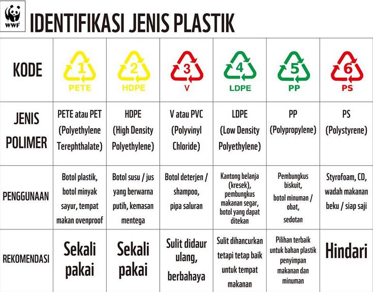 trisetiono79.blogspot.com: Arti Simbol Segitiga Pada Kemasan Botol Plastik