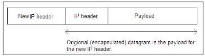 Internet Security & IP Security