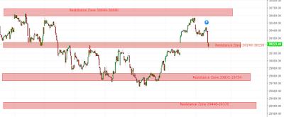 Banknifty 15 Min Vedic Candlestick Chart