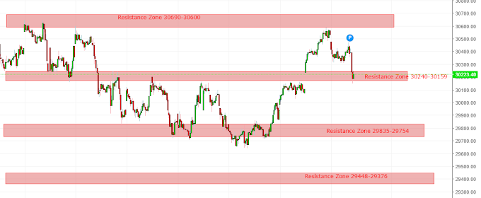 Banknifty trade analysis for 22 April - Weeklypaisa
