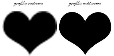 grafika wektorowa rastrowa różnice
