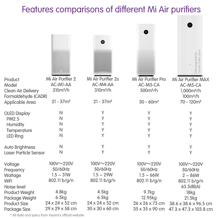 Comparing Mi Air Purifier 2, 2s, Pro and MAX ~ Ask About It