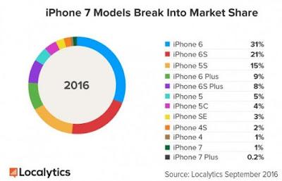 iphone 7 7plus 6 6s 5 6s 端末 シェア