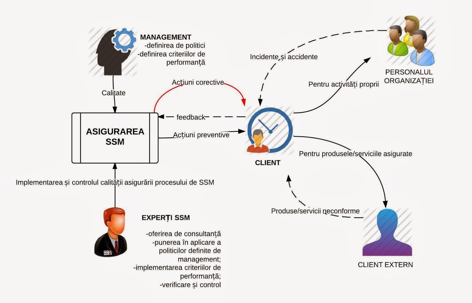 Securitatea In Munc I Managementul Integrat 1