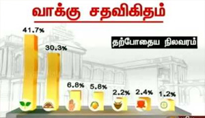 TN election results: Vote percentage of parties