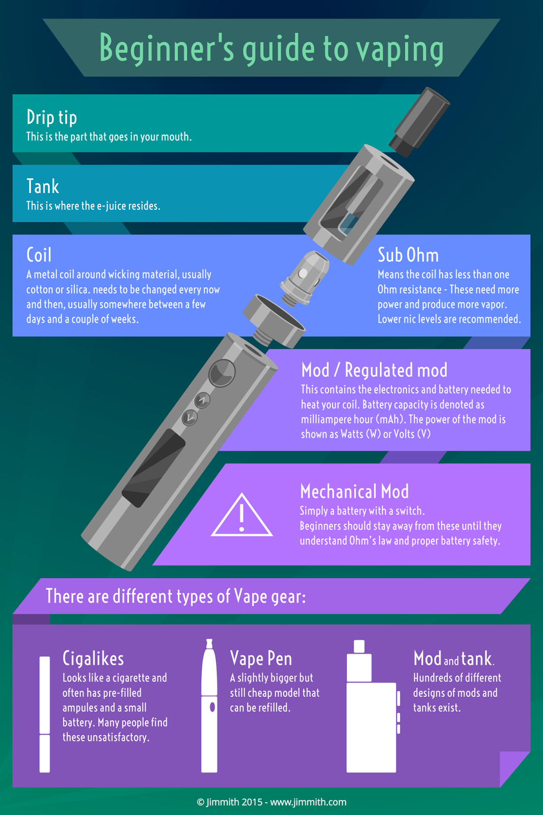 Jimmith: Visual Learning - Beginners guide to vaping