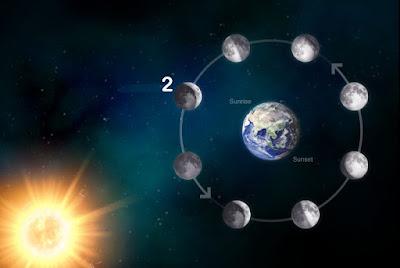 Soal IPA : Perubahan Kenampakan Bumi, Benda Langit + Jawaban