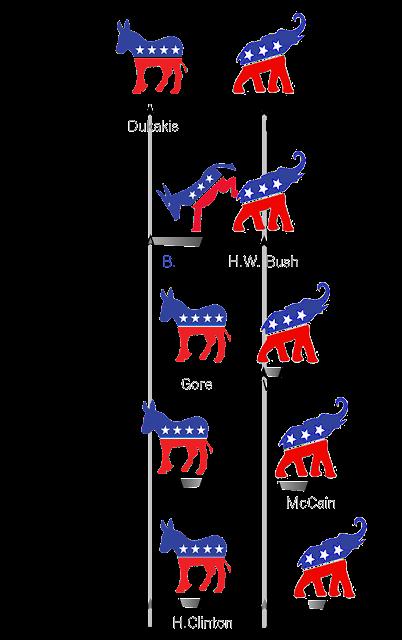 Party movement, H.W. Bush to Trump.  GOP right, right, right; Democrat right, left, right.