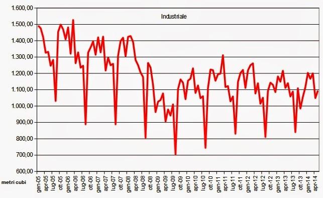 gas2014maggio7 Verso la Bancarotta: Che Ci Frega di Putin, Sempre ai Minimi il Consumo di Gas Naturale a Maggio 2014