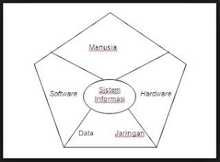 komponen sistem informasi 2016