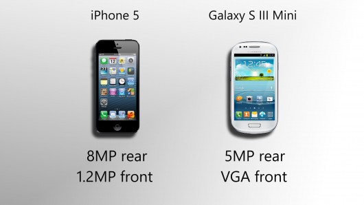 Galaxy S3 Mini vs iPhone 5 Camera Comparison