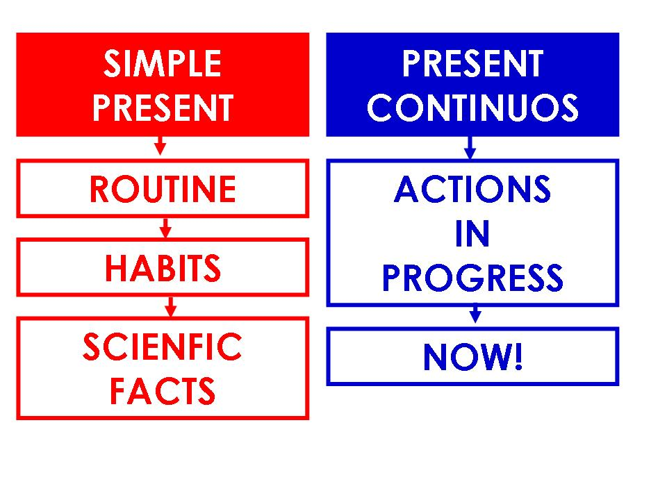 Click on: PRESENT SIMPLE vs PRESENT CONTINUOUS