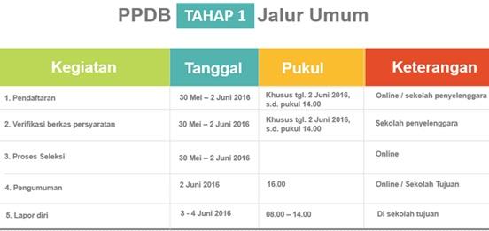 Jadwal PPDB Online SD Negeri Provinsi DKI Jakarta Tahun Pelajaran 2016/2017