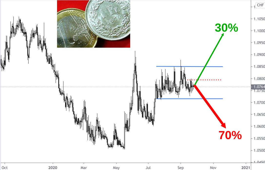 Euro Schweizer Franken Kursentwicklung Herbst 2019 bis Herbst 2020 mit Prognose Pfeilen 2021