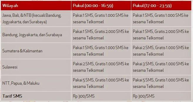 Tarif Paket Nelpon 1000 Simpati Loop Dengan Talkmania