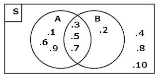 Contoh Soal Himpunan Matematika Kelas 7 Diagram Venn 1