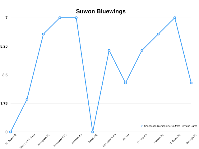 Suwon Bluewings Line-Up Changes per Game (Across all 2016 Competitions)