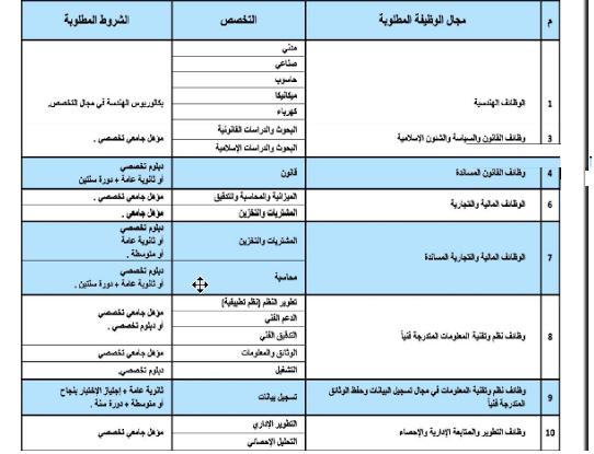 """فوراً لدولة الكويت """" وظائف لجميع التخصصات للمؤهلات العليا والدبلومات والثانوية العامة """" - تقدم الكترونياً هنـــا"""