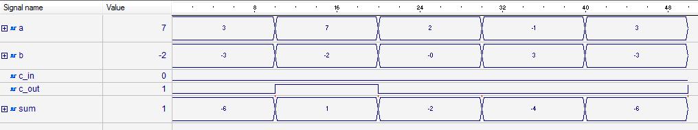 full adder waveform in aldec active hdl