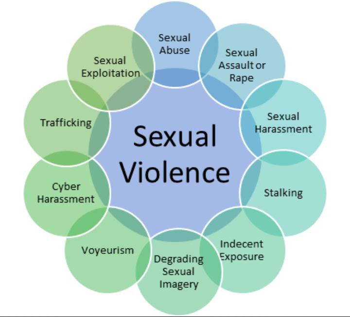 KAYODE GOMES BLOG: SEXUAL VIOLENCE & COERCION