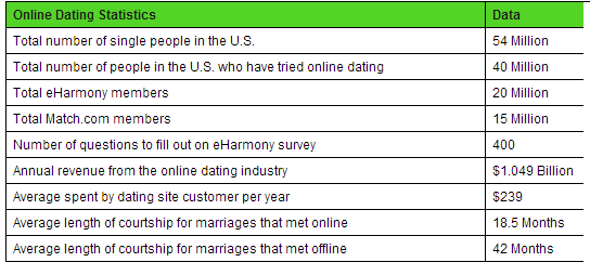 Online dating success stats