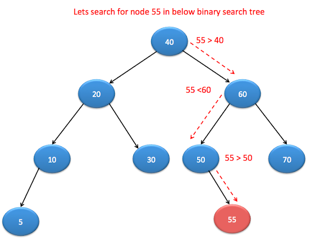 Search node in Binary search tree