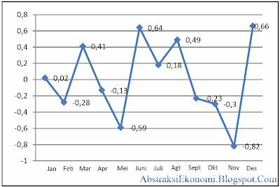 Grafik Tingkat Inflasi di Suatu Wilayah dalam Kurun Waktu 1 Tahun Terakhir yang dikeluarkan oleh BPS (AbstraksiEkonomi.Blogspot.Com)