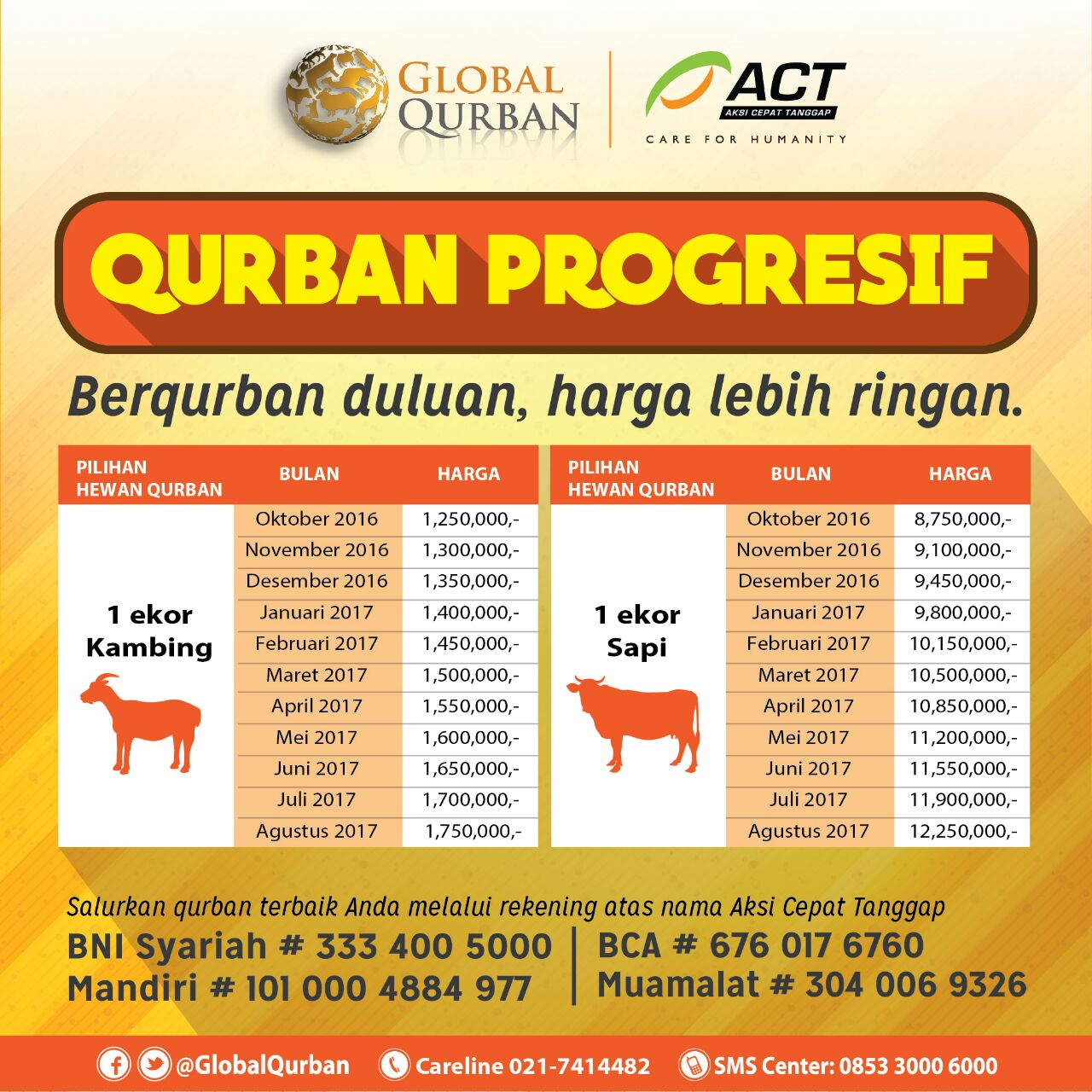 Qurban Progresif Berkurban Duluan Harga Lebih Ringan