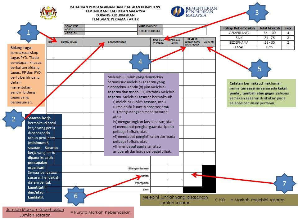 Penilaian Bersepadu Pegawai Perkhidmatan Pendidikan (PBPPP