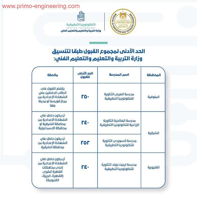الحد الادني القبول بمدارس التكنولوجيا التطبيقية للعام الدراسي ٢٠٢٠ / ٢٠٢١
