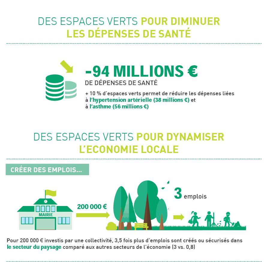 Breuillet nature les espaces verts urbains lieux de for Importance des espaces verts