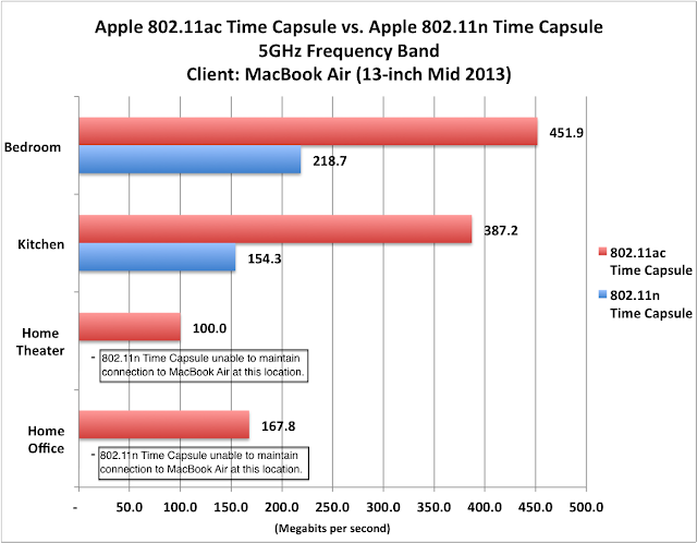 Apple AirPort Time Capsule Review