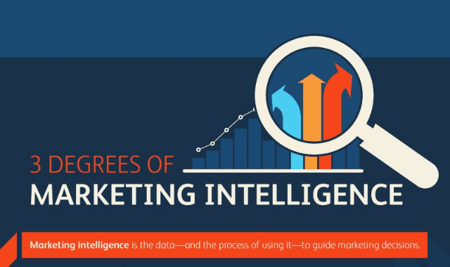 3 Degrees Of Marketing Intelligence