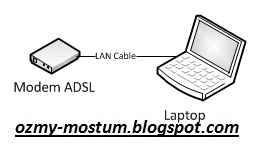 Tips solusi untuk modem Speedy yang tidak konek ke