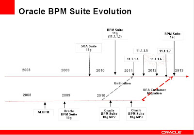 oracle-bpm-kora-onur-aruz