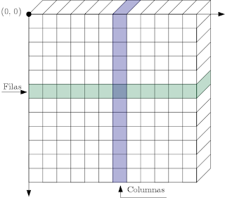 Estructura de una matriz