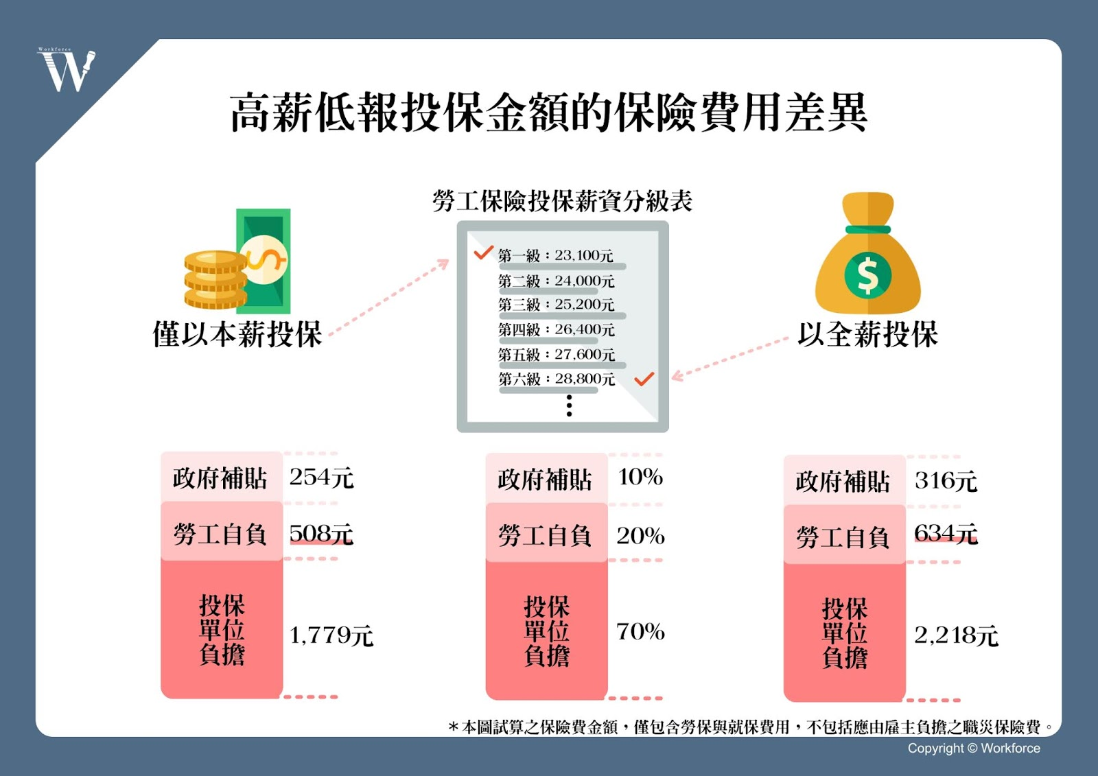 高薪低報投保金額的保險費差異
