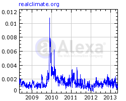 reach of RealClimate according to Alexa