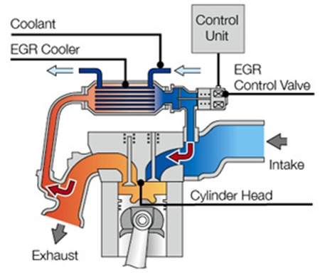 Egr System Exhaust Gas Recirculation Layout Thumb on 1998 Dodge Diesel 3500 Egr Valve