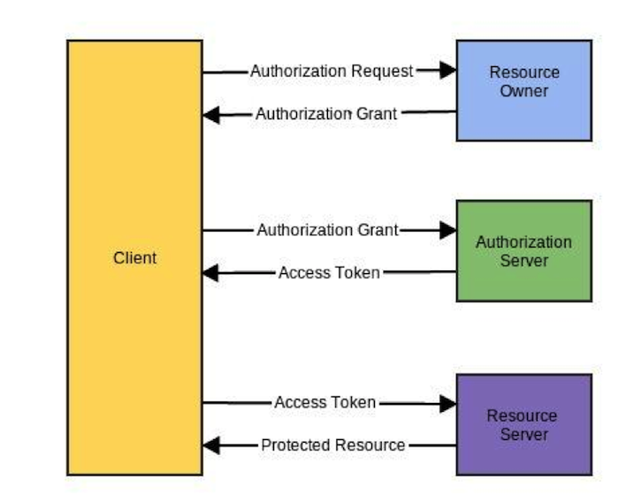 Milestones: OAuth2 Grant Types and Need of Implicit Grant