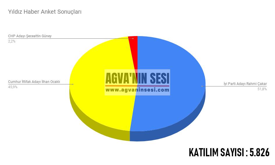 Şile'de 31 Mart Yerel Seçim Öncesi Anket Sonuçlarında Kim Önde ?