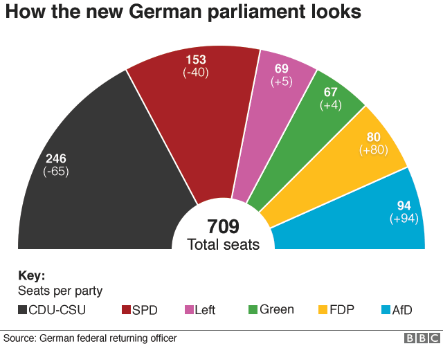 How the new German parliament looks