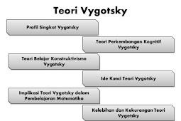 Teori Pendidikan Teori Perkembangan Sosial Kognitif Lev Vygotsky