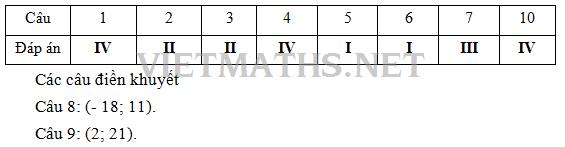 cùng nhau thiết kế đề kiểm tra 15 phút chương Vectơ dạng trắc nghiệm toán