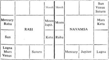 Notable Horoscopes: An Example for Dhana Yoga