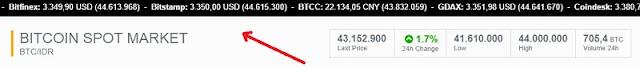 Harga Bitcoin (BTC) di market luar