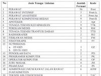Penerimaan Pegawai Non PNS BLUD RSUD dr.Soedomo Kabupaten Trenggalek Tahun 2018