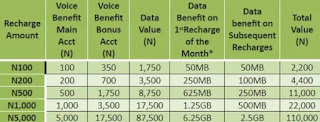 Glo Yakata data plans