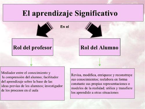 rol del docente y el estudiante par Ausubuel