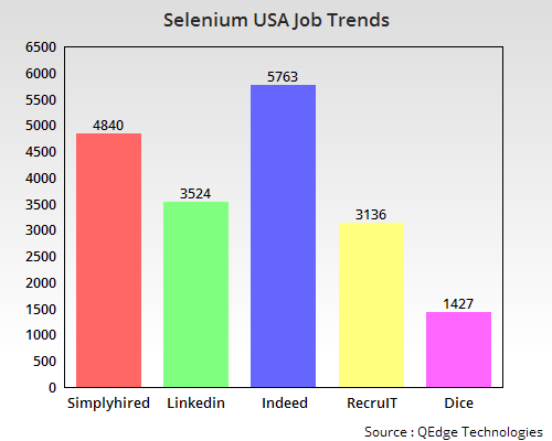 Selenium Training in Hyderabad Madhapur